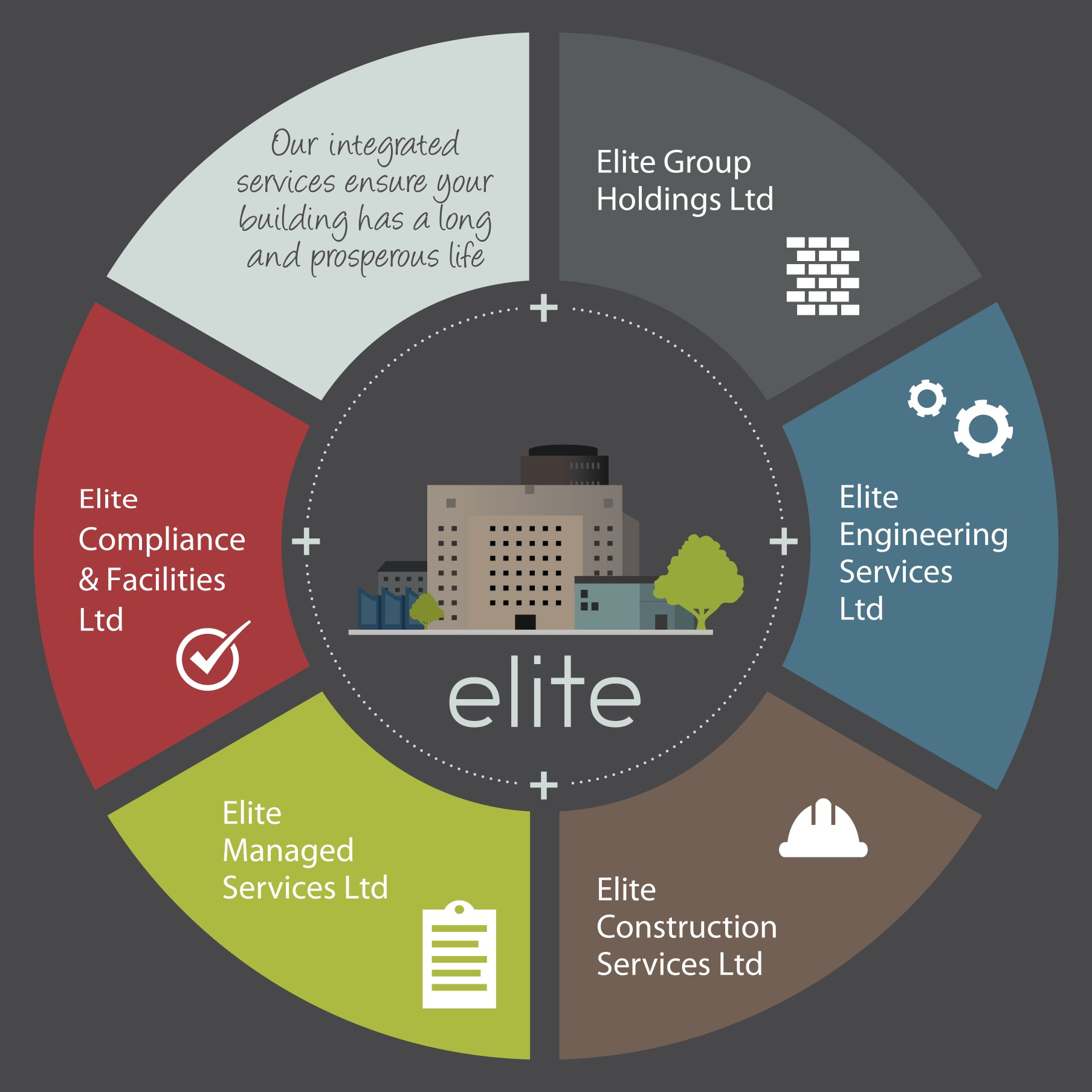 Elite Group taking care of your building